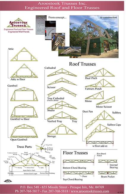 Aroostook Trusses Truss Types