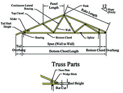 Aroostook Trusses Truss Parts